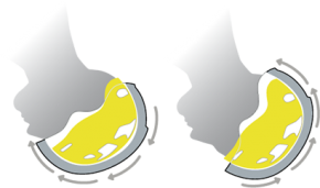 The low-friction MIPS layer (shown in yellow) helps to dissipate the rotational energy caused by an oblique impact.