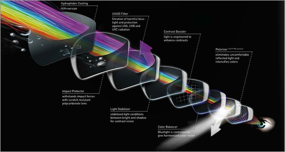 adidas Eyewear - Light Stabilising Technology