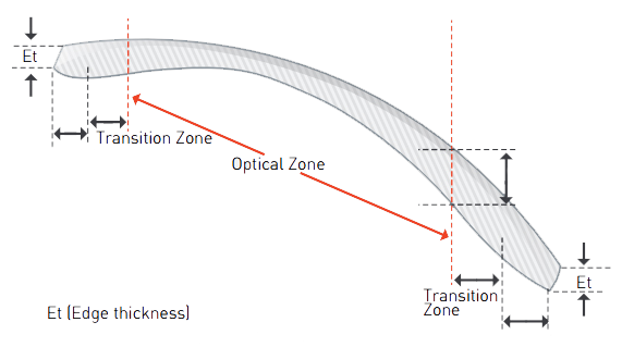 Bolle Prescription Lens Tehcnology - Lens Cut Diagram