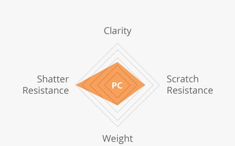 Maui Jim Prescription Lens Materials - Polycarbonate