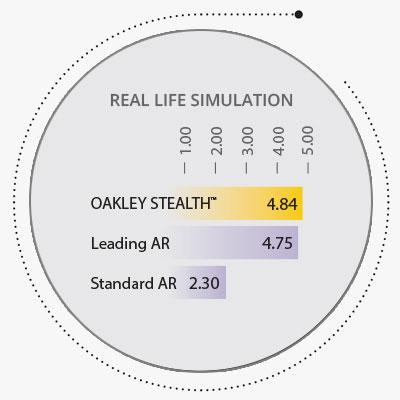 Oakley Stealth - Industry-Leading Durability