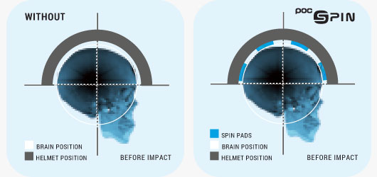 POC Helmet Technology - SPIN Before Impact