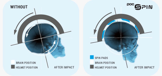 POC Helmet Technology - SPIN After Impact