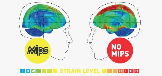 POC Helmet Technology - MIPS Strain Levels