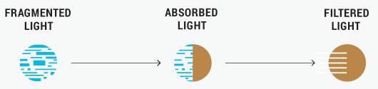 Serengeti Lenses - Spectral Control Technology