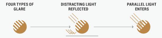 Serengeti Lenses - Polarisation Technology