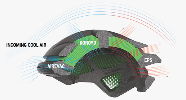 Smith Mountain Bike Helmets - Aerocore Diagram
