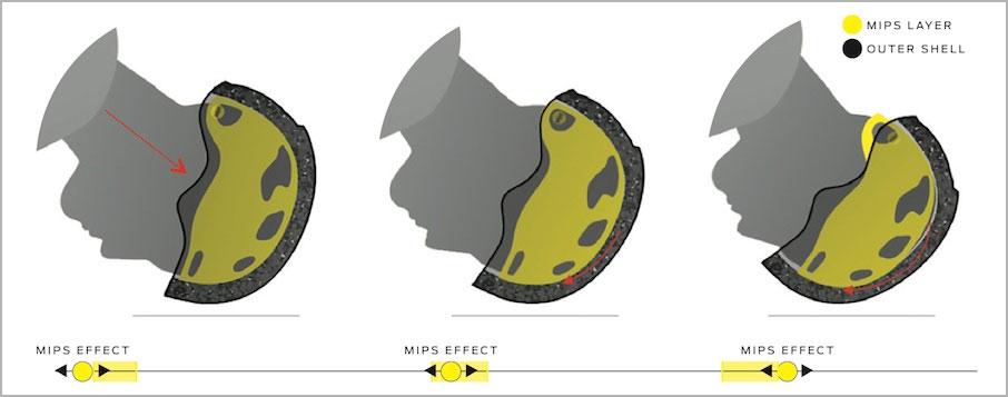 Smith Helmets - MIPS Technology