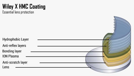 Wiley X Prescription Technology - HMC Coating